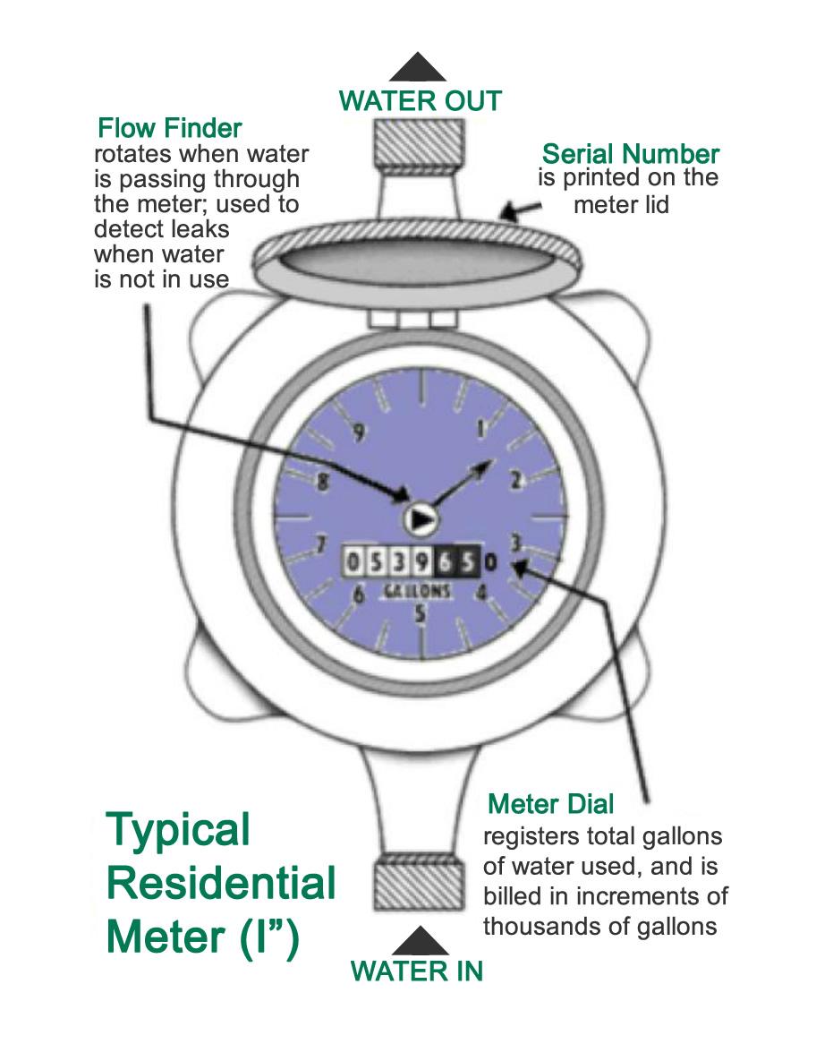 Read Your Meter
